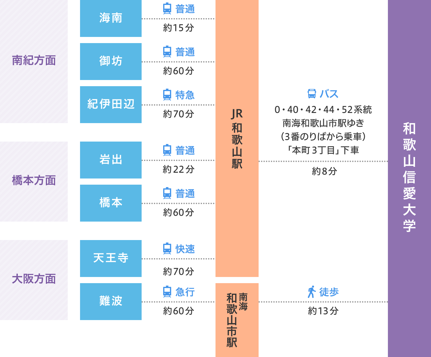 和歌山信愛大学の路線図