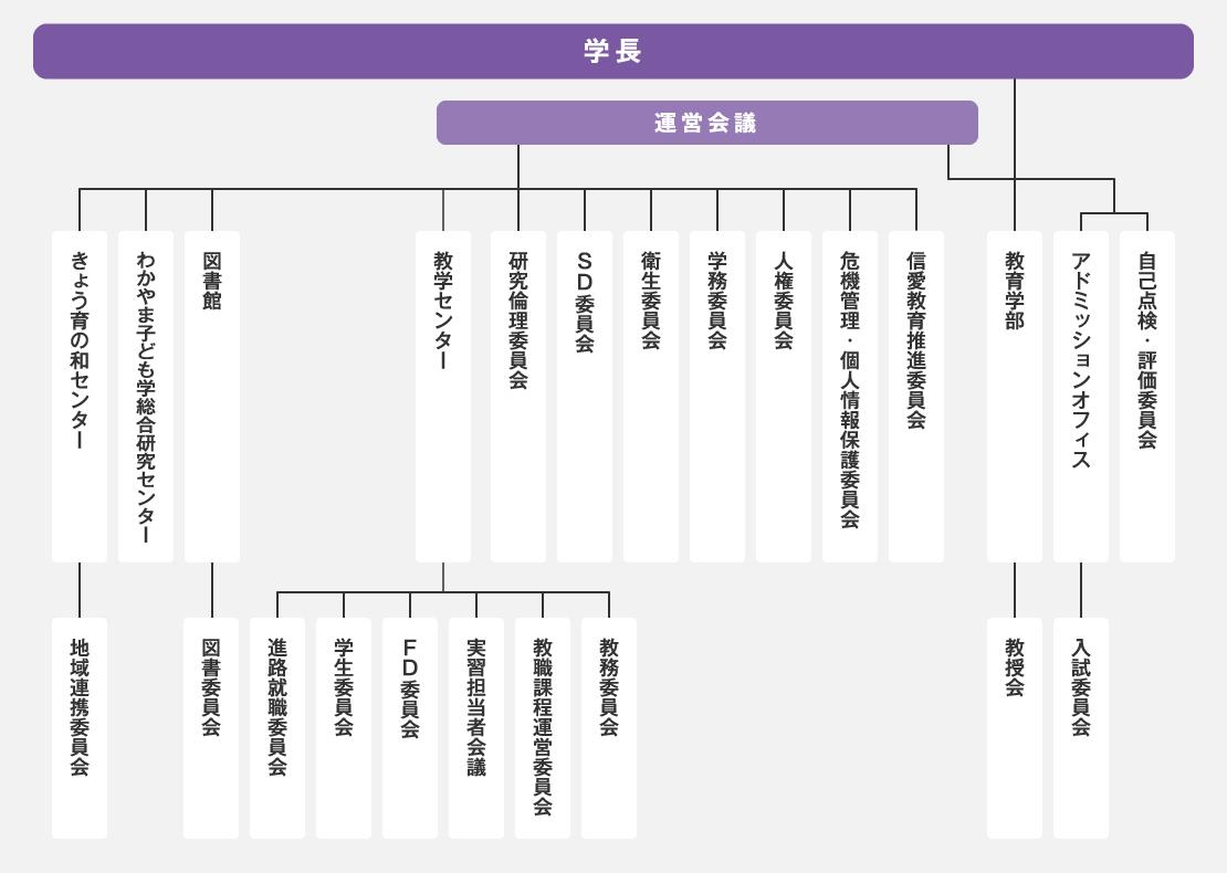 教育学部の機構図